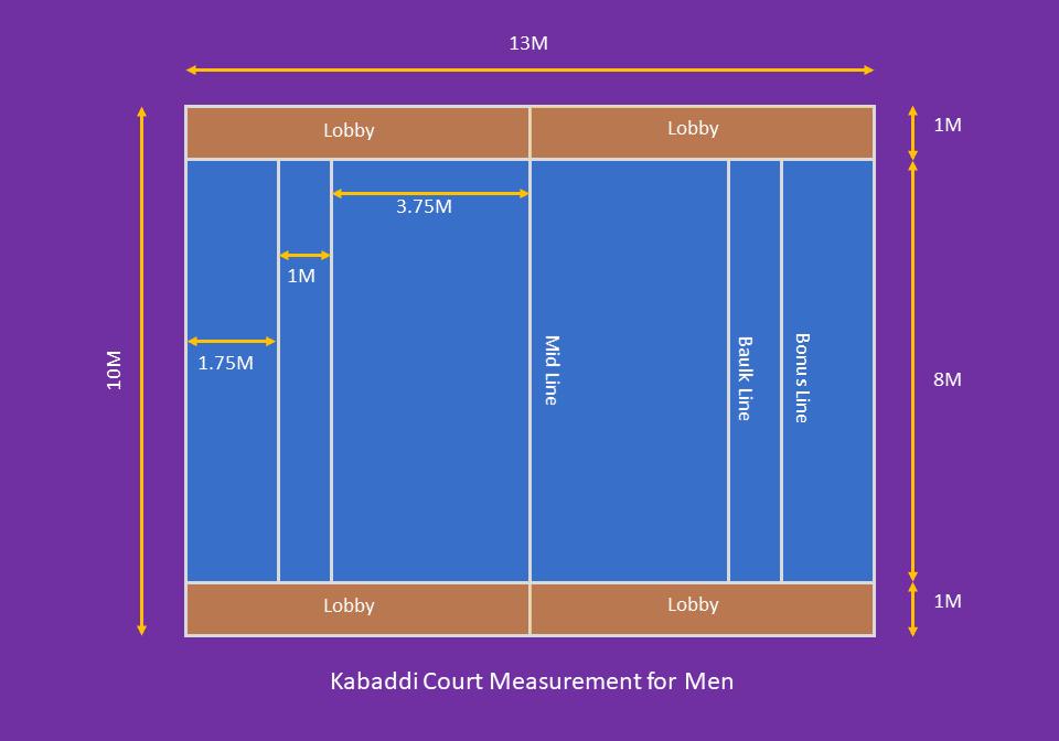 Image showing measurement of kabaddi court for men