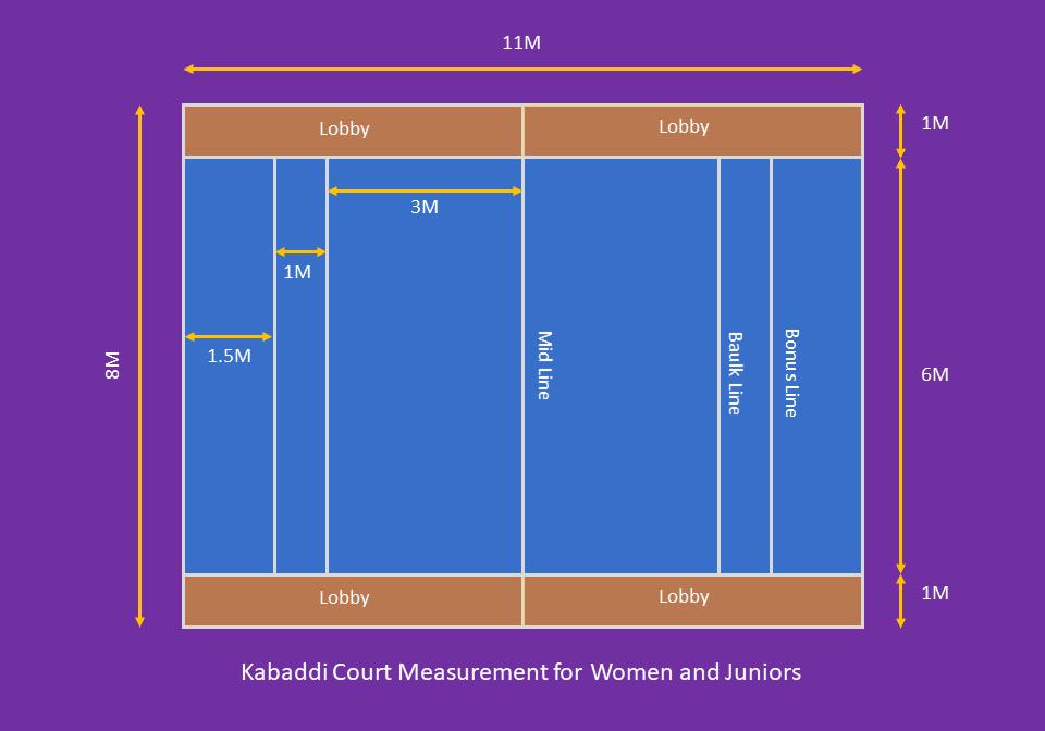 Image showing measurement of kabaddi court for women
